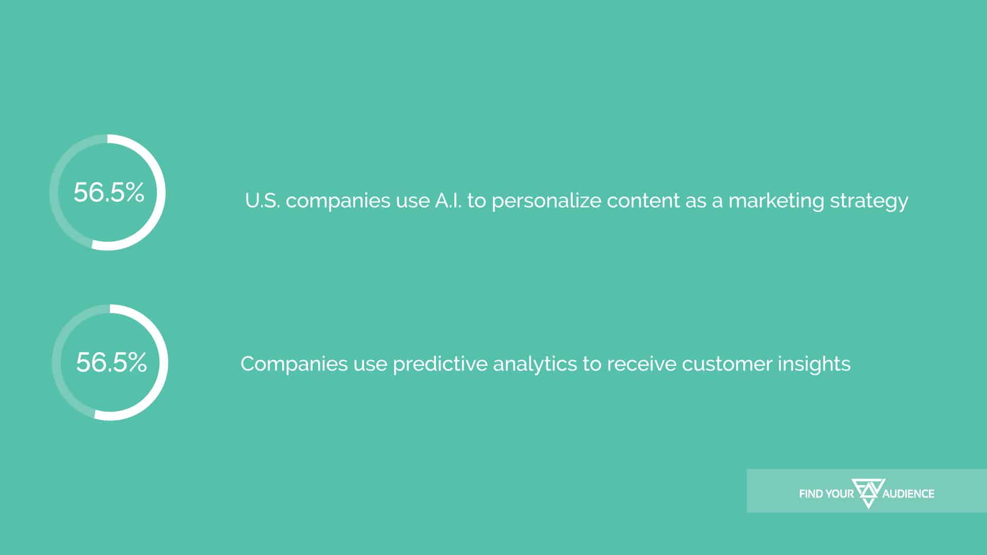According to the research, 56.5% of U.S. companies are using A.I. to personalize content as a marketing strategy. At the same time, 56.5% of companies are using predictive analytics to receive customer insights.