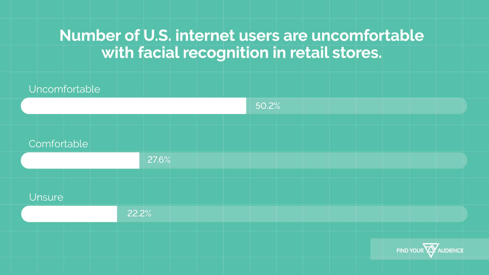 numbers of u.s. internet users are comfortable with facial recognition in retail stores
