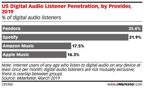 Digital audio statistics including Spotify